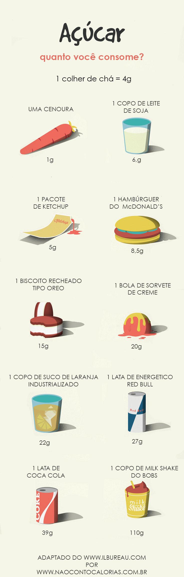 infografico açúcar cópia